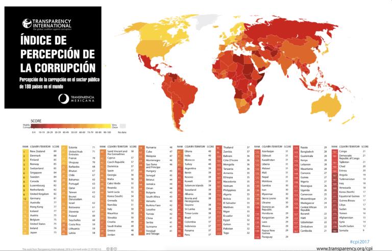 Cae de nuevo México en Índice Global de Corrupción: Transparencia Mexicana