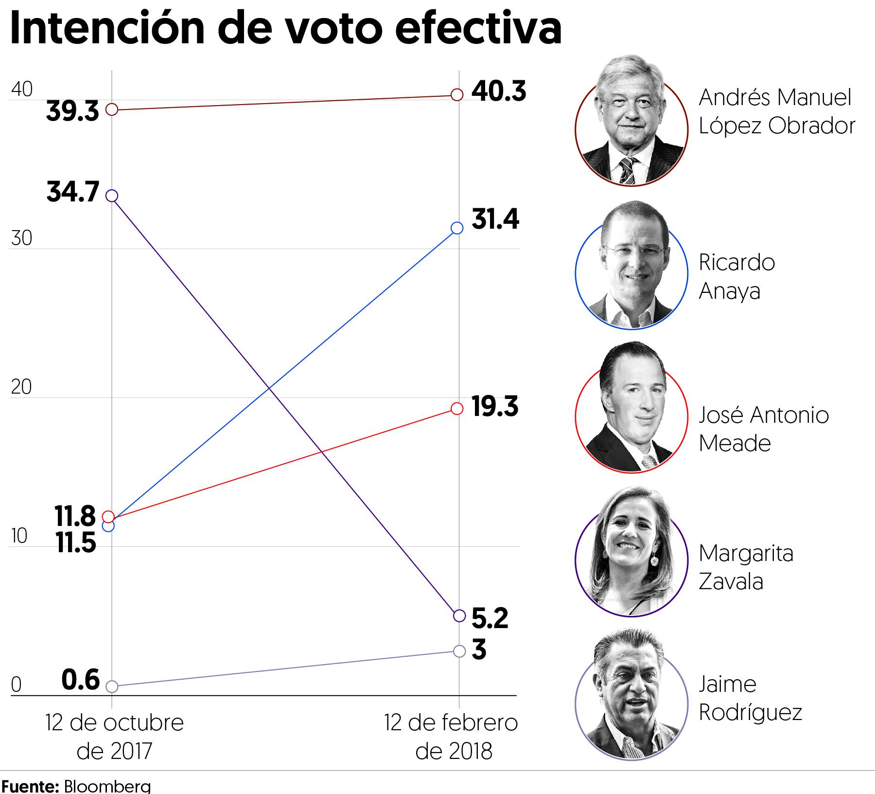 AMLO con el 40.3% de la intención del voto; Meade atrás a 21% de distancia: Bloomberg