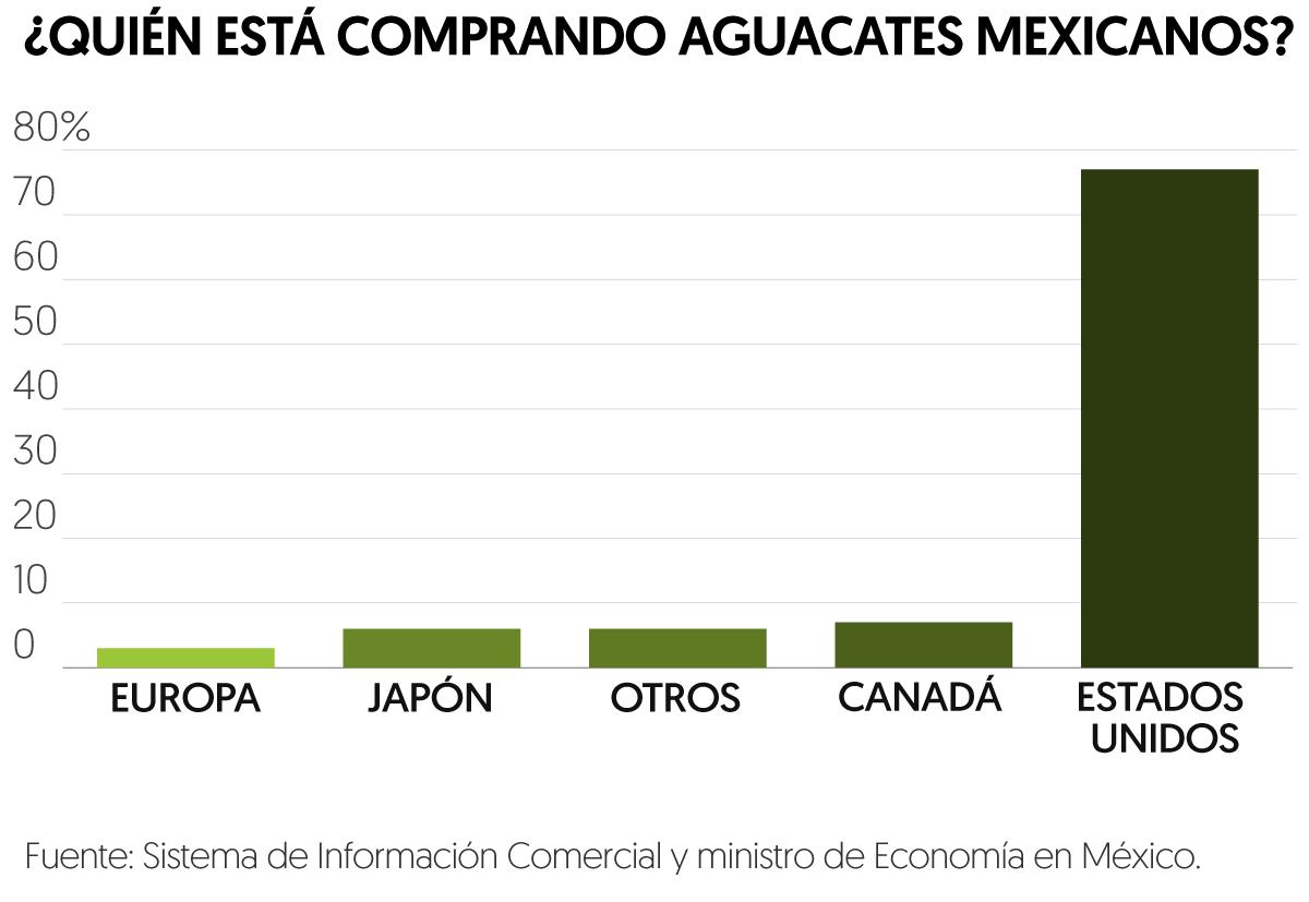 Precio del aguacate mexicano se 'dispara' 34%